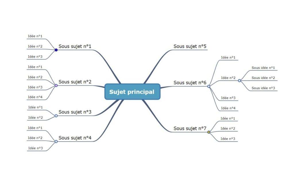 mind mapping - étape 3